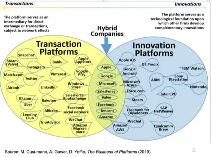 Post-digital. Transaction platforms - Innovation platforms