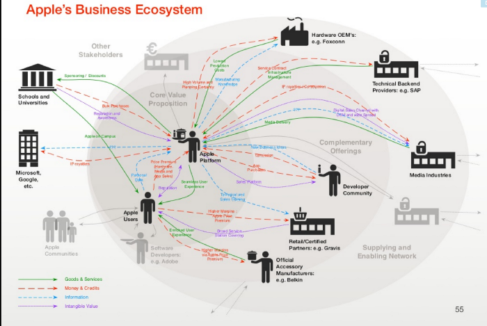 Post-digital. Apple's Business Ecosystem