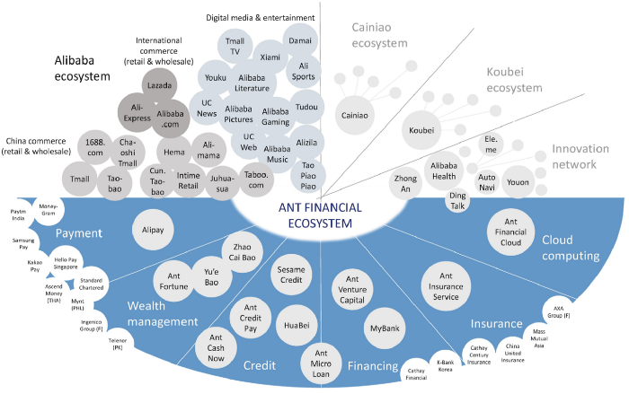 Post-digital. Ant financial ecosystem