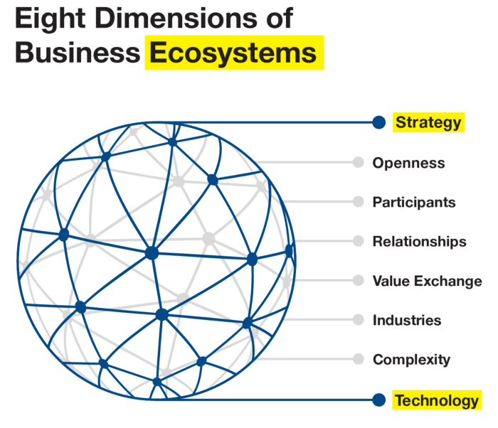 Post-digital. Eight dimensions of business ecosystems