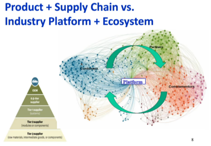 Post-digital. Product + Supply Chain vc. Industry Platform + Ecosystem