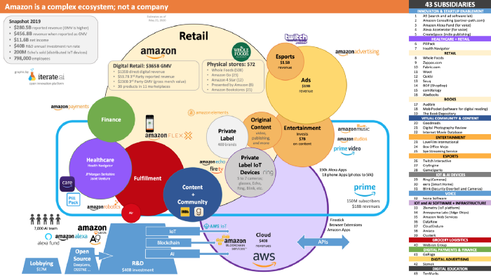 Post-digital. Amazon is a complex ecosystem; not a company