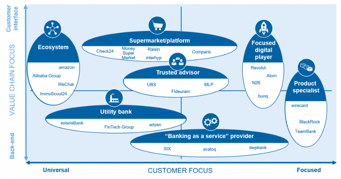 Post-digital. Retail banking business models